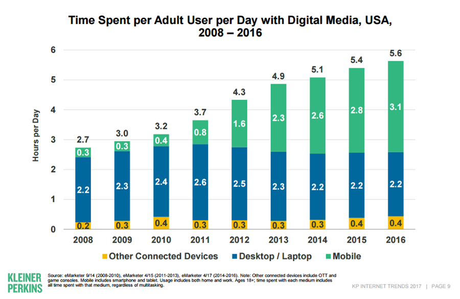 Mobile and Overall Web Traffic Grow