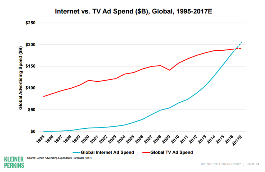 Internet Spend Overtaking TV Ad Spend
